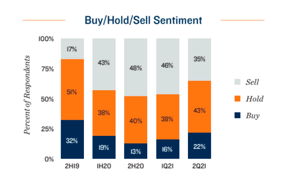 Buy Sell Hold Sentiment