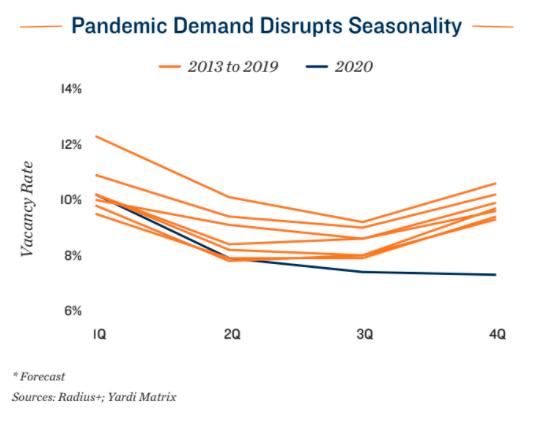 Pandemic Demand Disrupts Seasonality