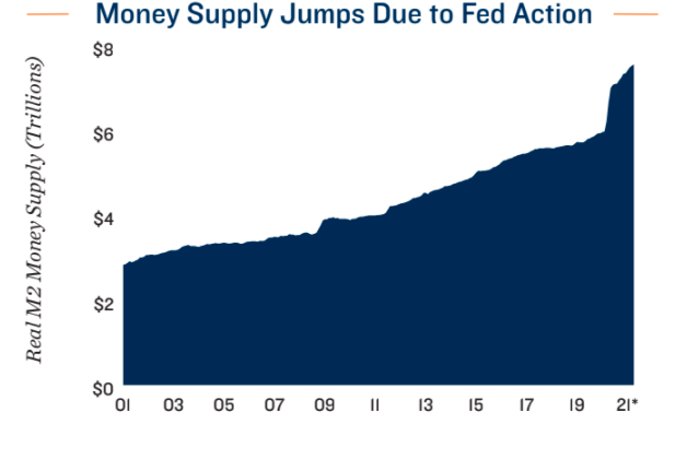 Money Supply Jumps Due To Fed Action