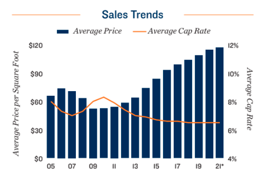 Sales Trends