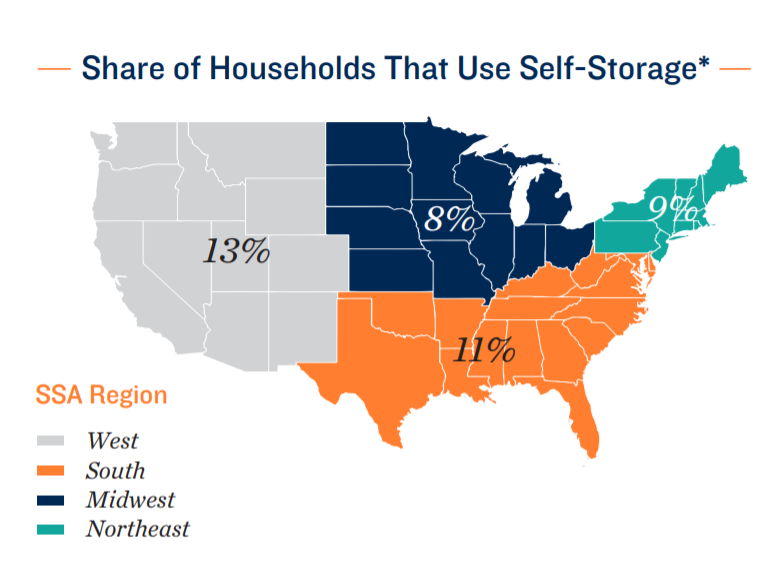 Share Of Households That Use Self-Storage