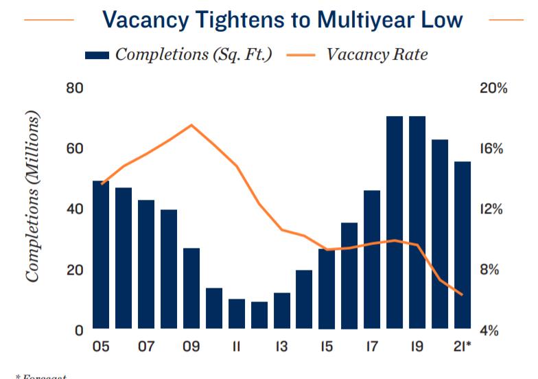 Vacancy Tightens To Multiyear Low